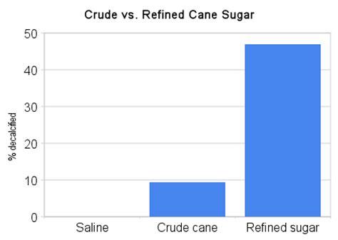 Essay about sugar consumption